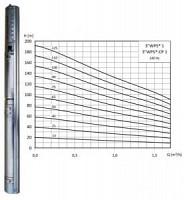 Pompa submersibila 3 inch pentru foraj WPS 1-40 - full-inox