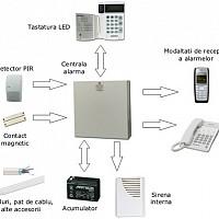 instalare sisteme alarma